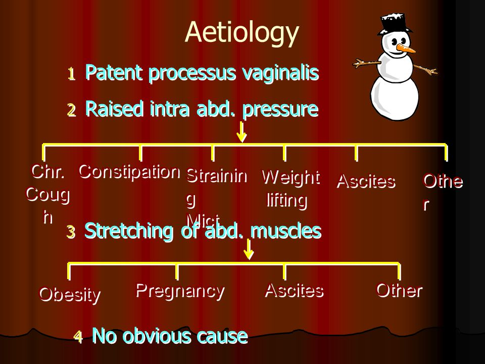 Aetiology Patent processus vaginalis Raised intra abd. pressure