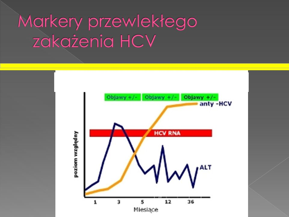 Markery przewlekłego zakażenia HCV