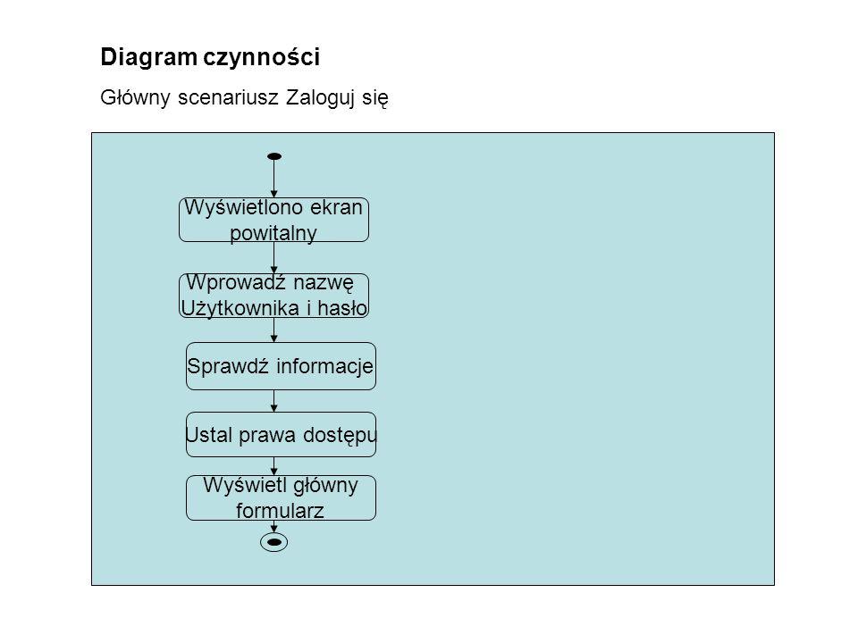 Diagram czynności Główny scenariusz Zaloguj się Wyświetlono ekran
