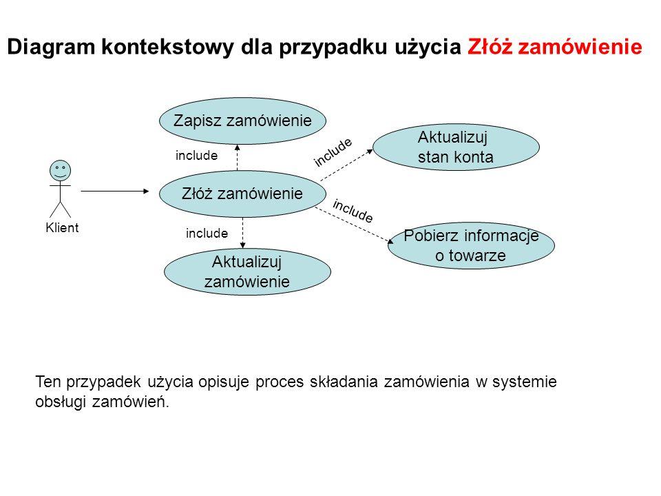 Diagram kontekstowy dla przypadku użycia Złóż zamówienie