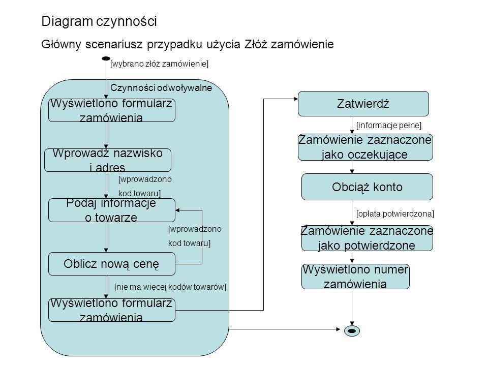 Diagram czynności Główny scenariusz przypadku użycia Złóż zamówienie
