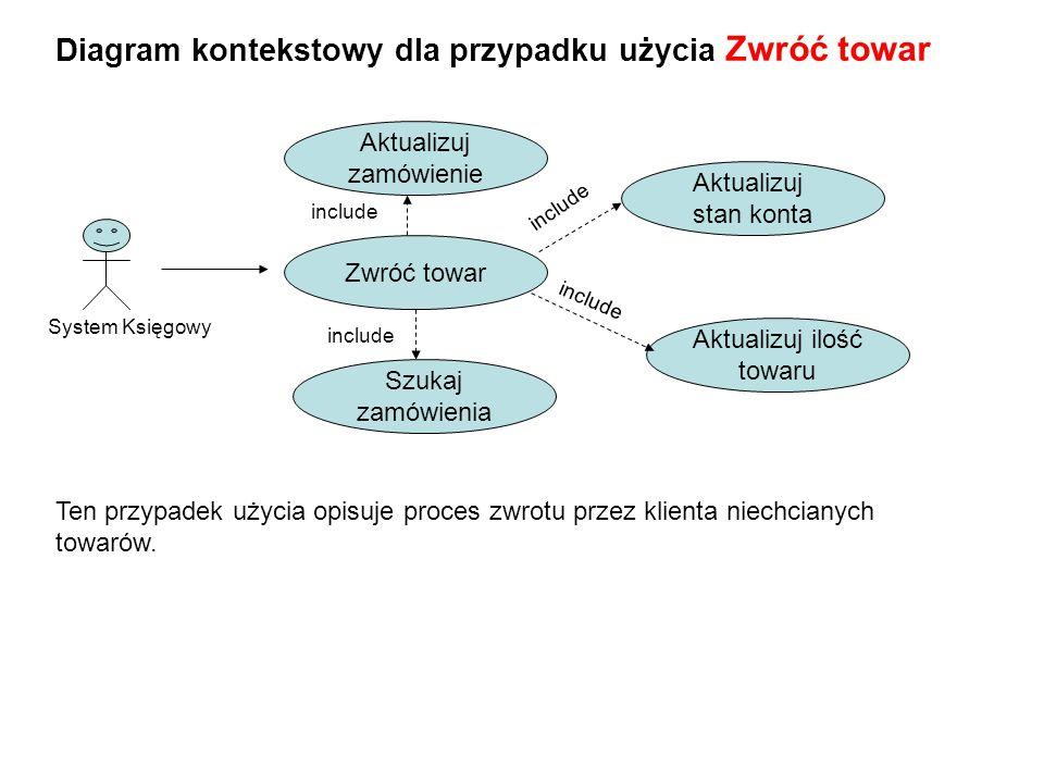 Diagram kontekstowy dla przypadku użycia Zwróć towar