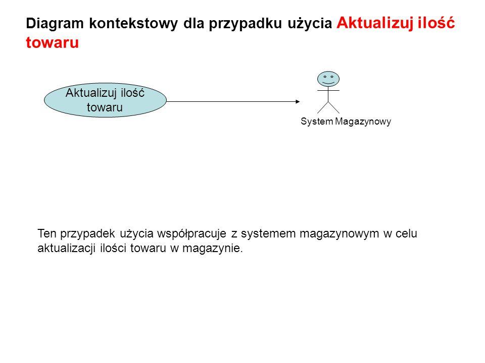 Diagram kontekstowy dla przypadku użycia Aktualizuj ilość towaru