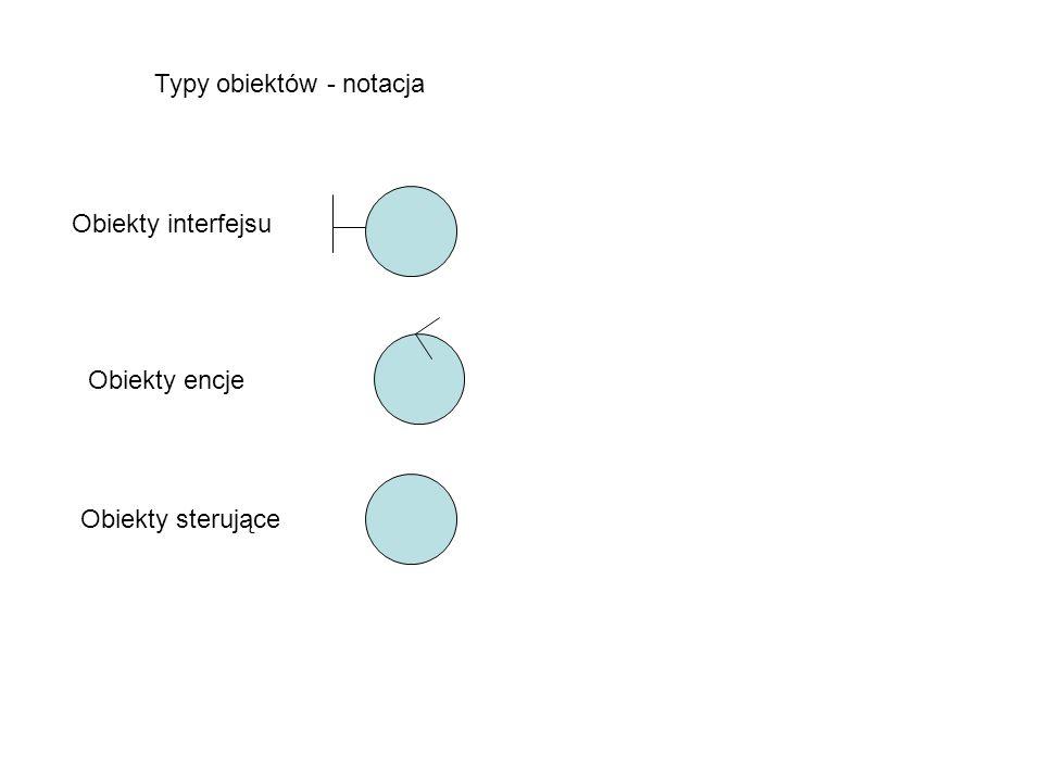 Typy obiektów - notacja