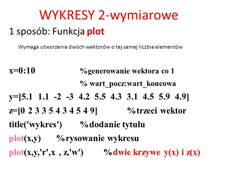 WYKRESY 2-wymiarowe 1 sposób: Funkcja plot