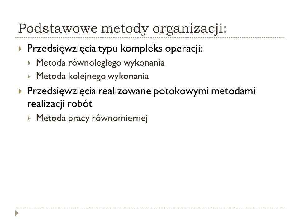 Podstawowe metody organizacji: