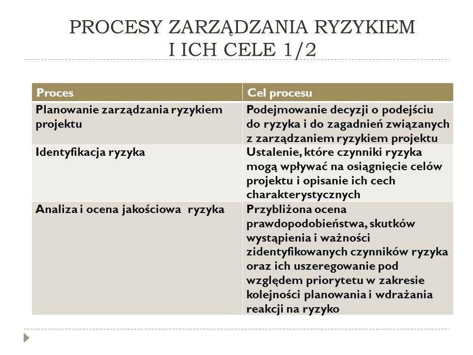 PROCESY ZARZĄDZANIA RYZYKIEM I ICH CELE 1/2
