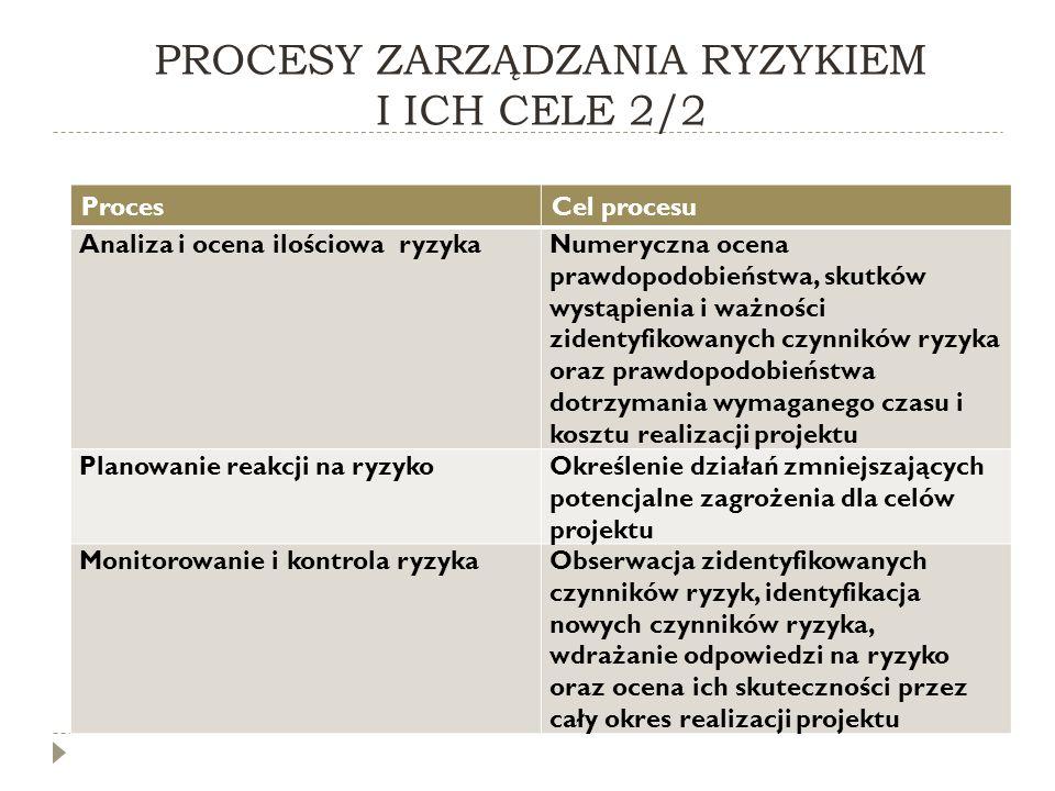 PROCESY ZARZĄDZANIA RYZYKIEM I ICH CELE 2/2