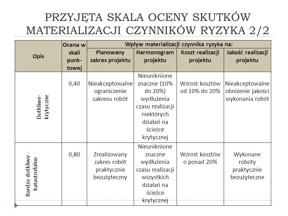 PRZYJĘTA SKALA OCENY SKUTKÓW MATERIALIZACJI CZYNNIKÓW RYZYKA 2/2