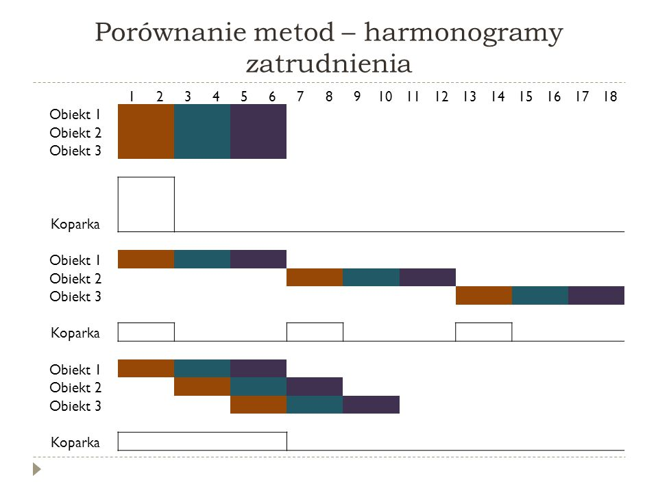 Porównanie metod – harmonogramy zatrudnienia