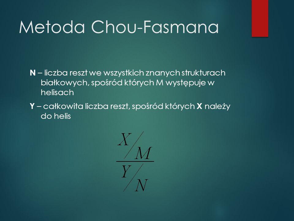 Metoda Chou-Fasmana