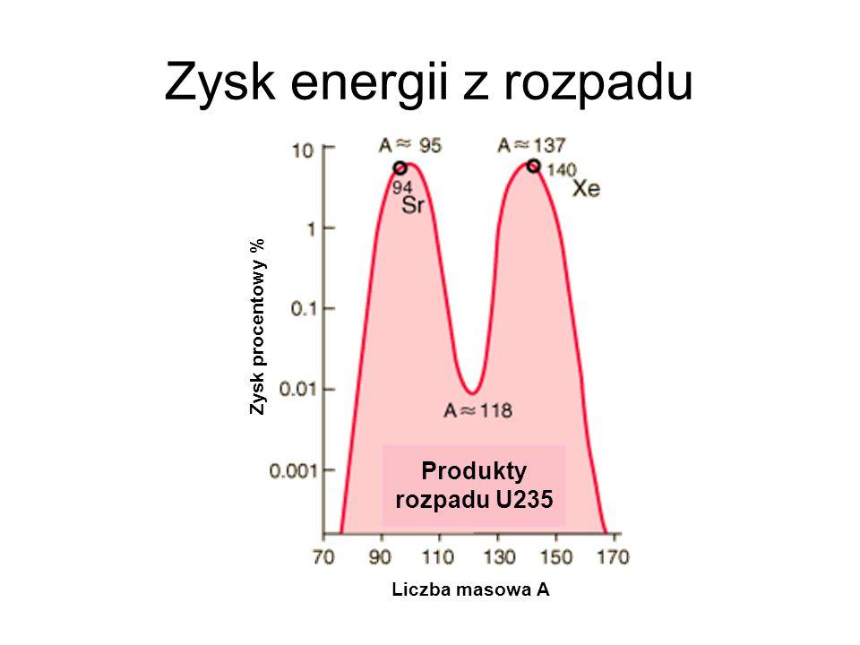 Zysk energii z rozpadu Produkty rozpadu U235 Zysk procentowy %