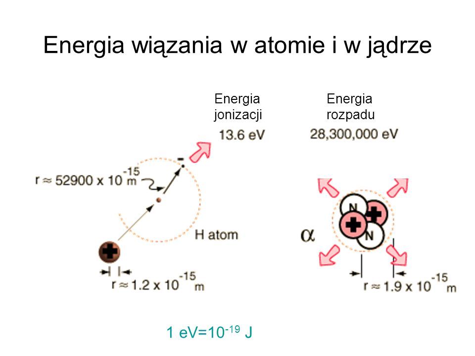 Energia wiązania w atomie i w jądrze