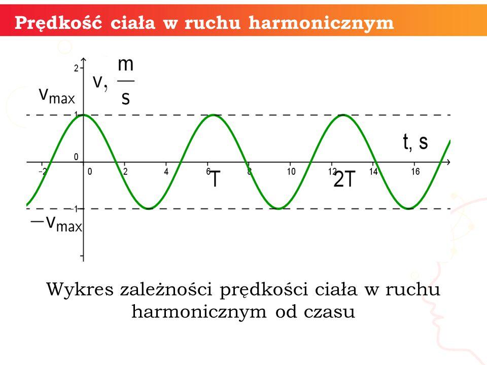 Wykres zależności prędkości ciała w ruchu harmonicznym od czasu
