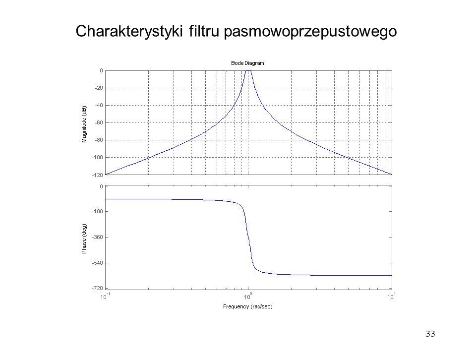 Charakterystyki filtru pasmowoprzepustowego