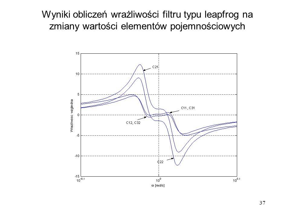 Wyniki obliczeń wrażliwości filtru typu leapfrog na zmiany wartości elementów pojemnościowych