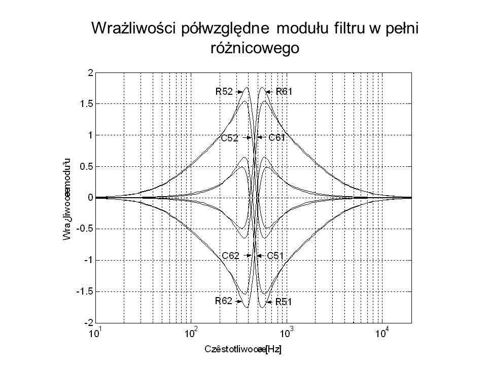 Wrażliwości półwzględne modułu filtru w pełni różnicowego