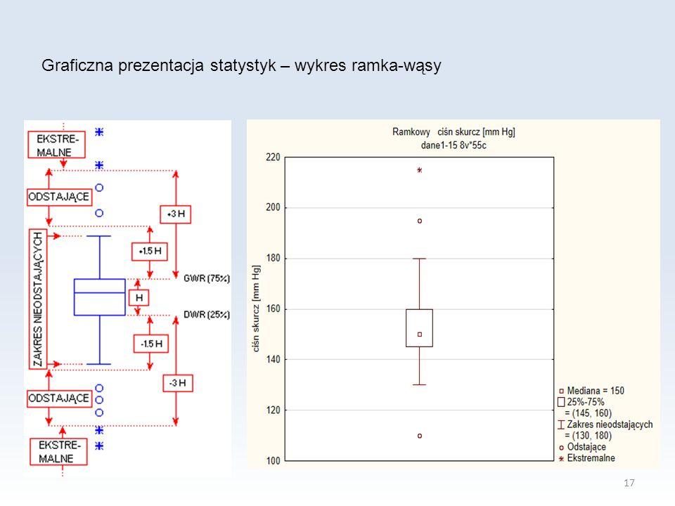 Graficzna prezentacja statystyk – wykres ramka-wąsy