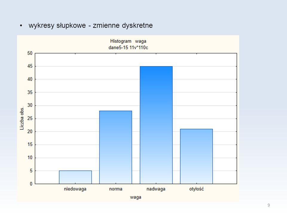 wykresy słupkowe - zmienne dyskretne