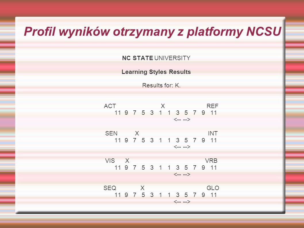 Profil wyników otrzymany z platformy NCSU