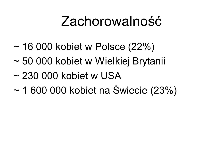 Zachorowalność ~ 16 000 kobiet w Polsce (22%)