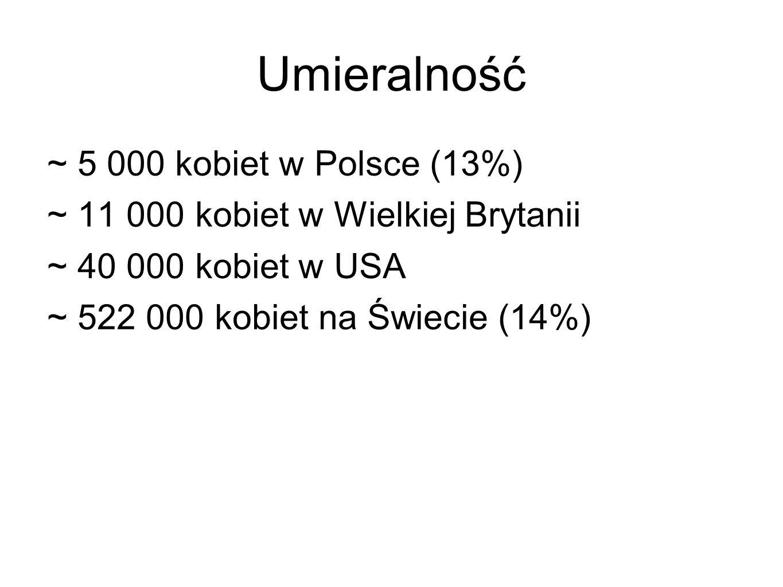 Umieralność ~ 5 000 kobiet w Polsce (13%)