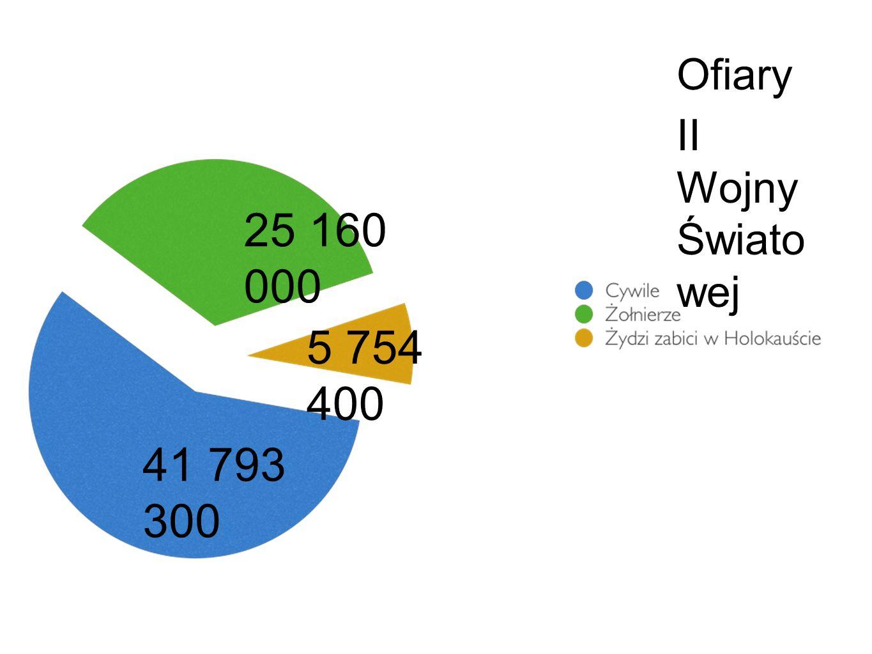 Ofiary II Wojny Świato wej 25 160 000 5 754 400 41 793 300