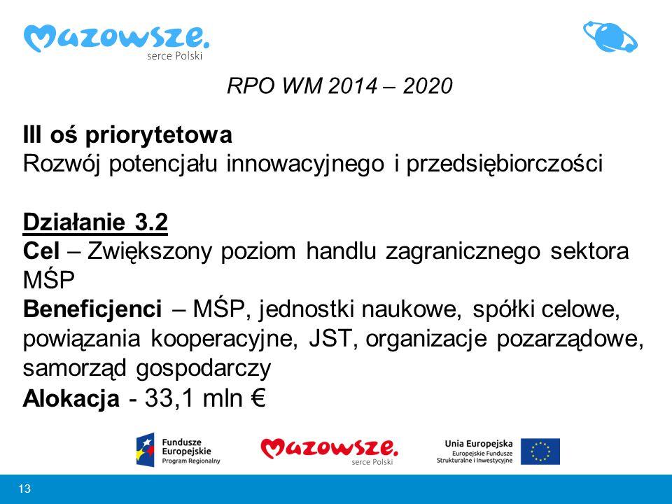 Rozwój potencjału innowacyjnego i przedsiębiorczości Działanie 3.2