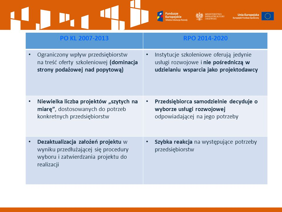 PO KL 2007-2013 RPO 2014-2020. Ograniczony wpływ przedsiębiorstw na treść oferty szkoleniowej (dominacja strony podażowej nad popytową)