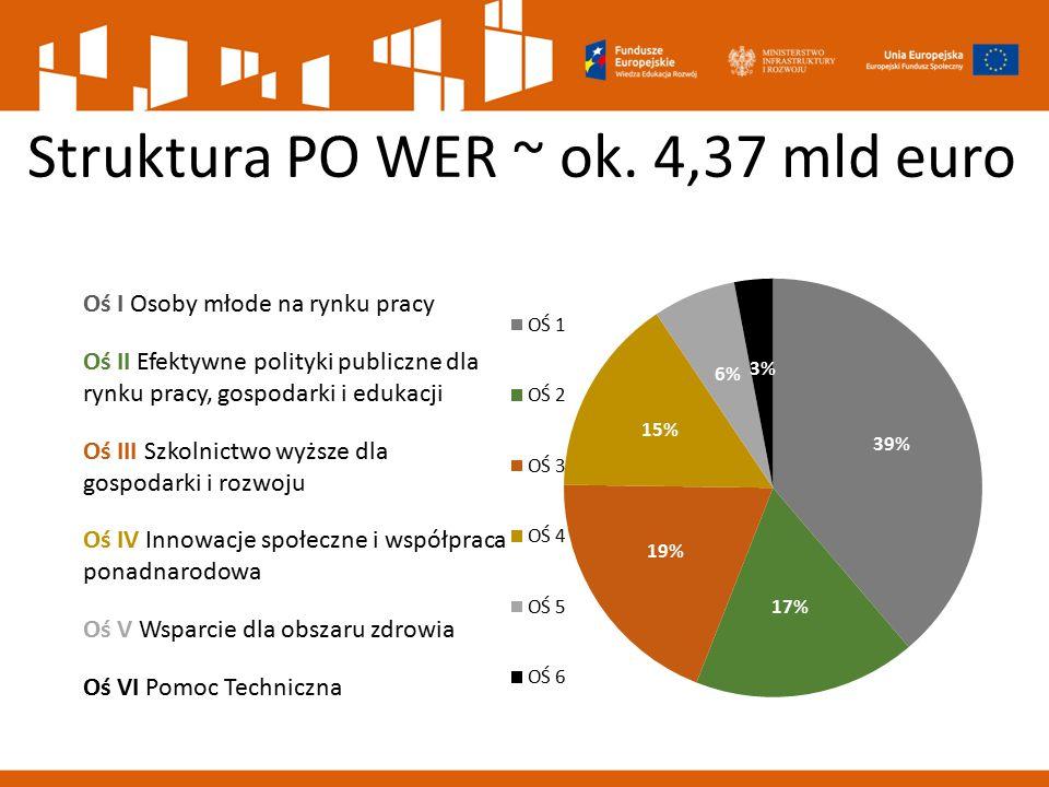 Struktura PO WER ~ ok. 4,37 mld euro