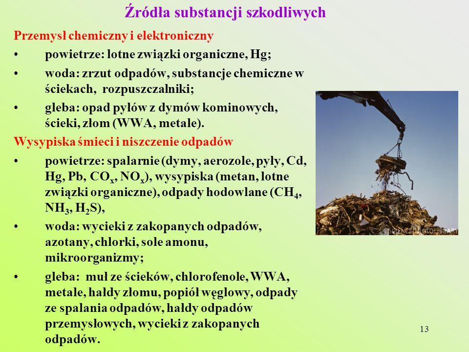 Źródła substancji szkodliwych