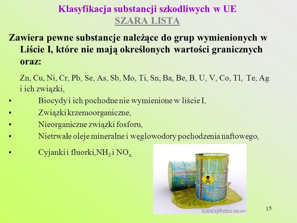 Klasyfikacja substancji szkodliwych w UE SZARA LISTA