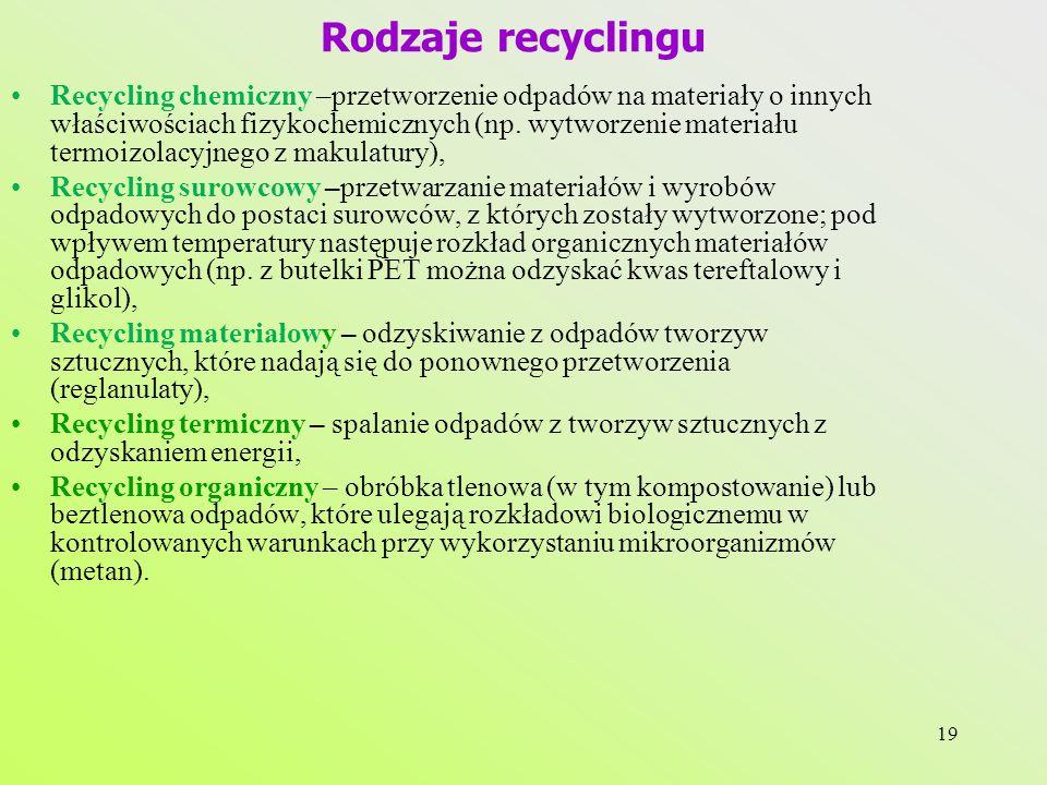 Rodzaje recyclingu