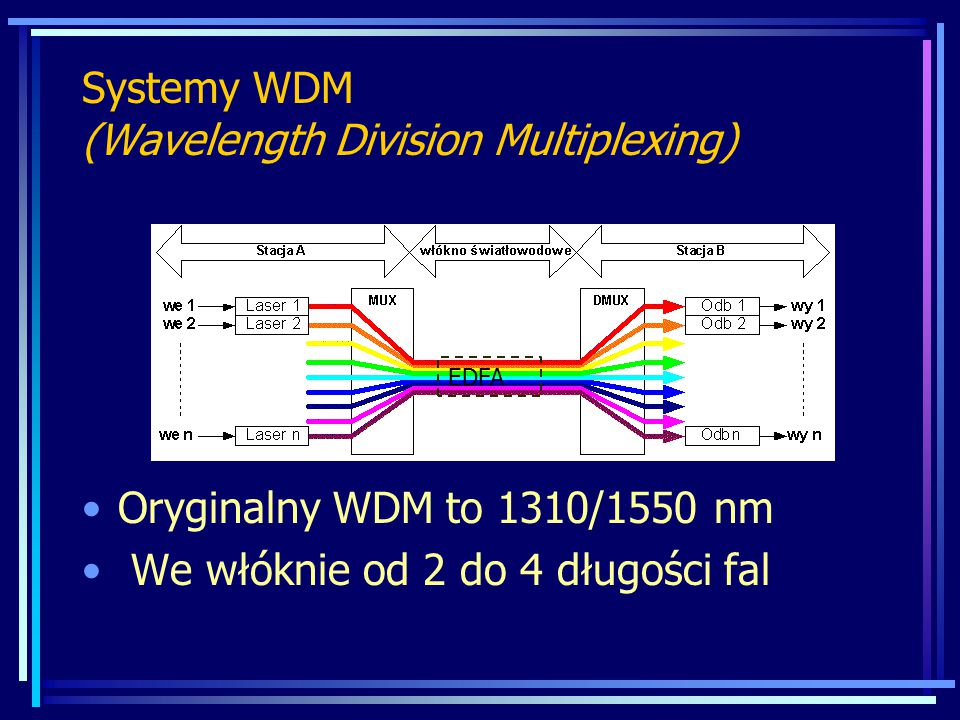 Systemy WDM (Wavelength Division Multiplexing)
