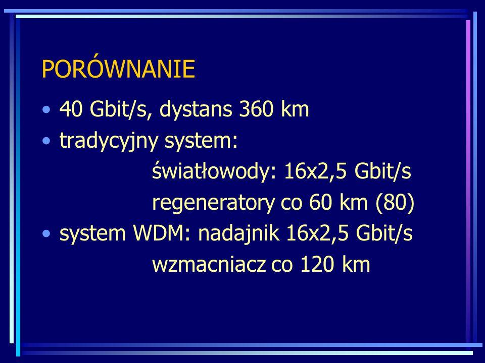 PORÓWNANIE 40 Gbit/s, dystans 360 km tradycyjny system: