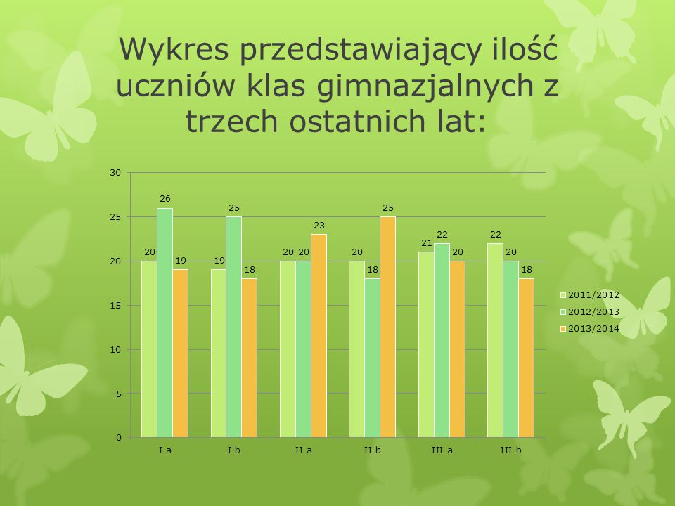 Wykres przedstawiający ilość uczniów klas gimnazjalnych z trzech ostatnich lat: