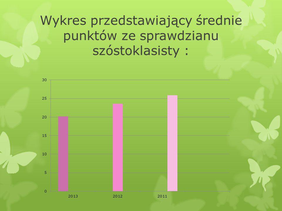 Wykres przedstawiający średnie punktów ze sprawdzianu szóstoklasisty :