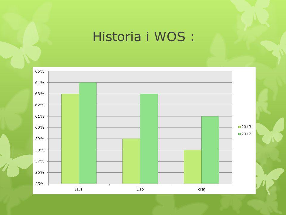 Historia i WOS :