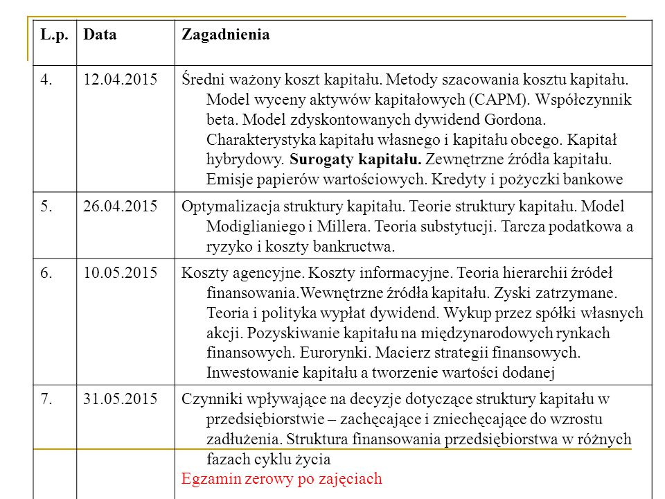 L.p. Data. Zagadnienia. 4. 12.04.2015.