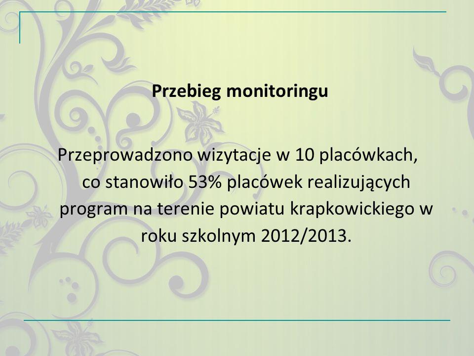 Przebieg monitoringu