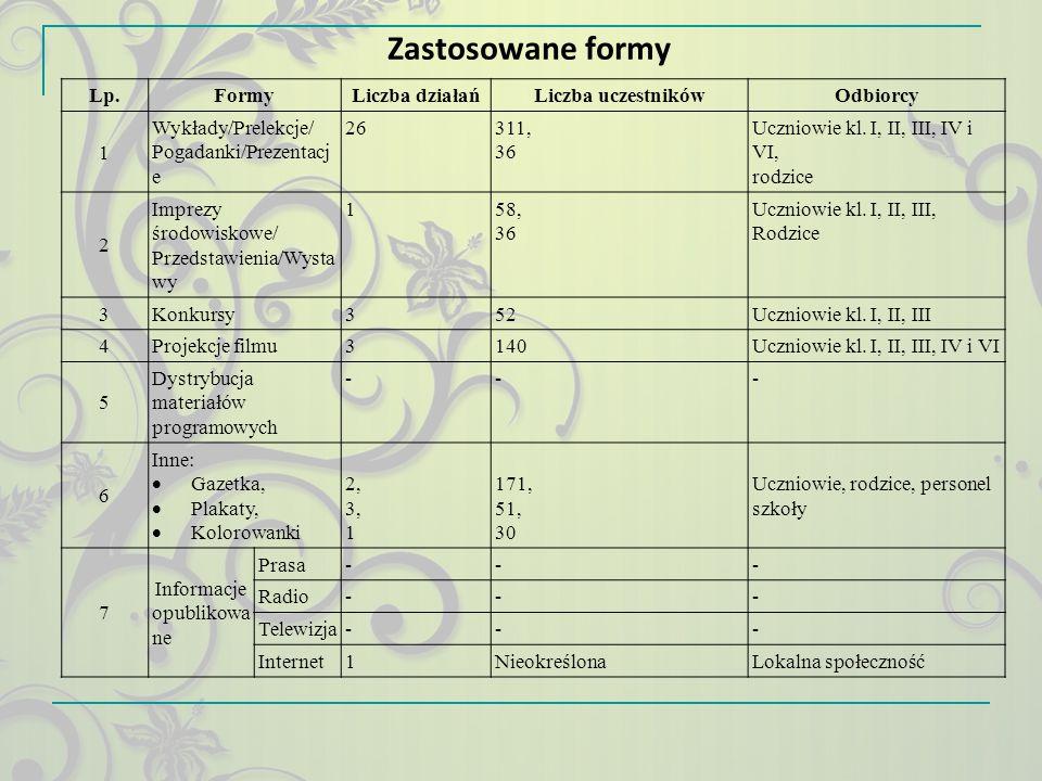 Zastosowane formy Lp. Formy Liczba działań Liczba uczestników Odbiorcy