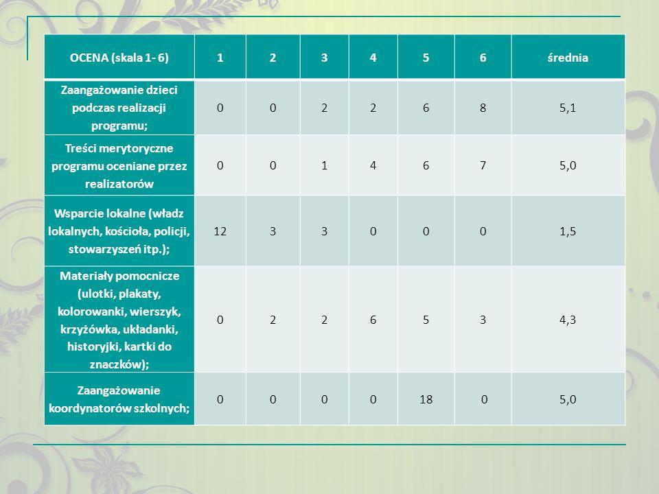 Zaangażowanie dzieci podczas realizacji programu; 8 5,1