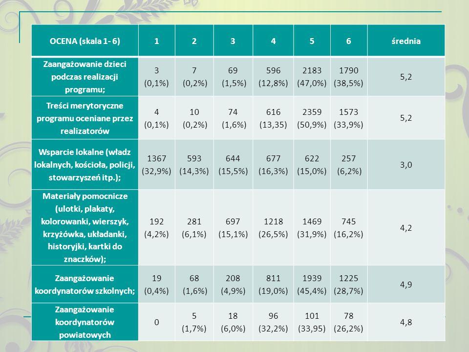 Zaangażowanie dzieci podczas realizacji programu; (0,1%) 7 (0,2%) 69