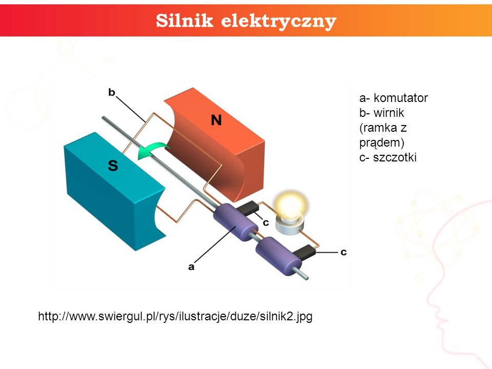 Silnik elektryczny a- komutator b- wirnik (ramka z prądem) c- szczotki