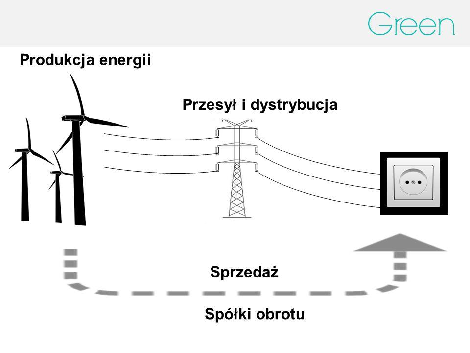 Produkcja energii Przesył i dystrybucja Sprzedaż Spółki obrotu