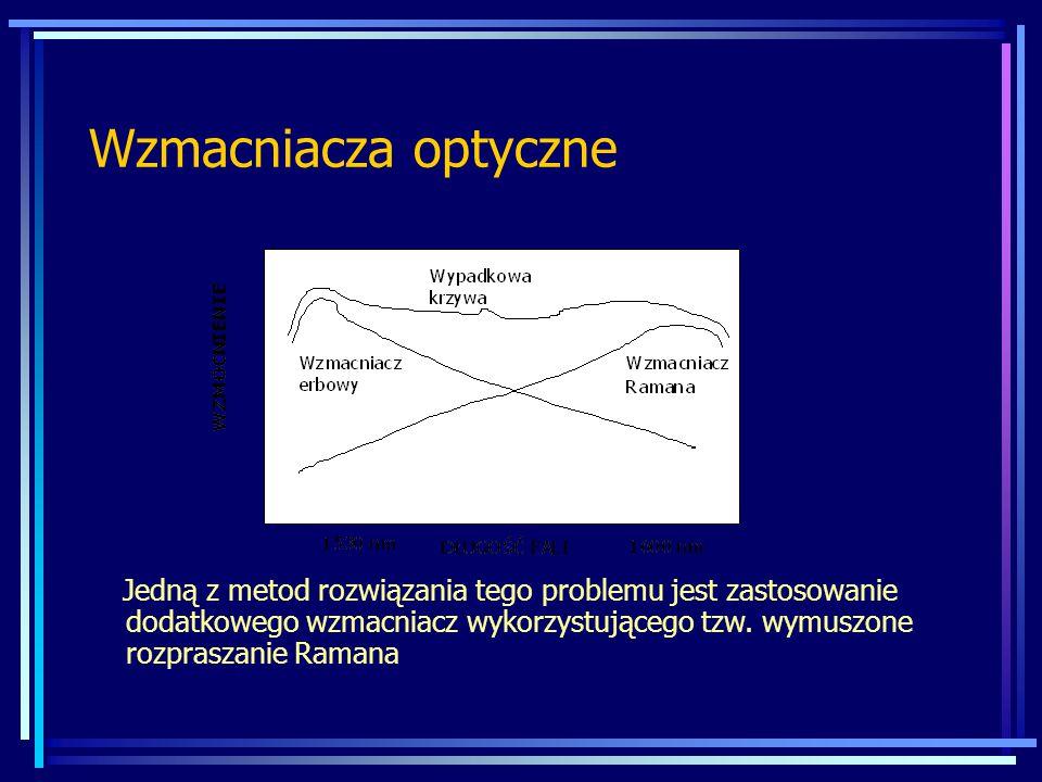 Wzmacniacza optyczne