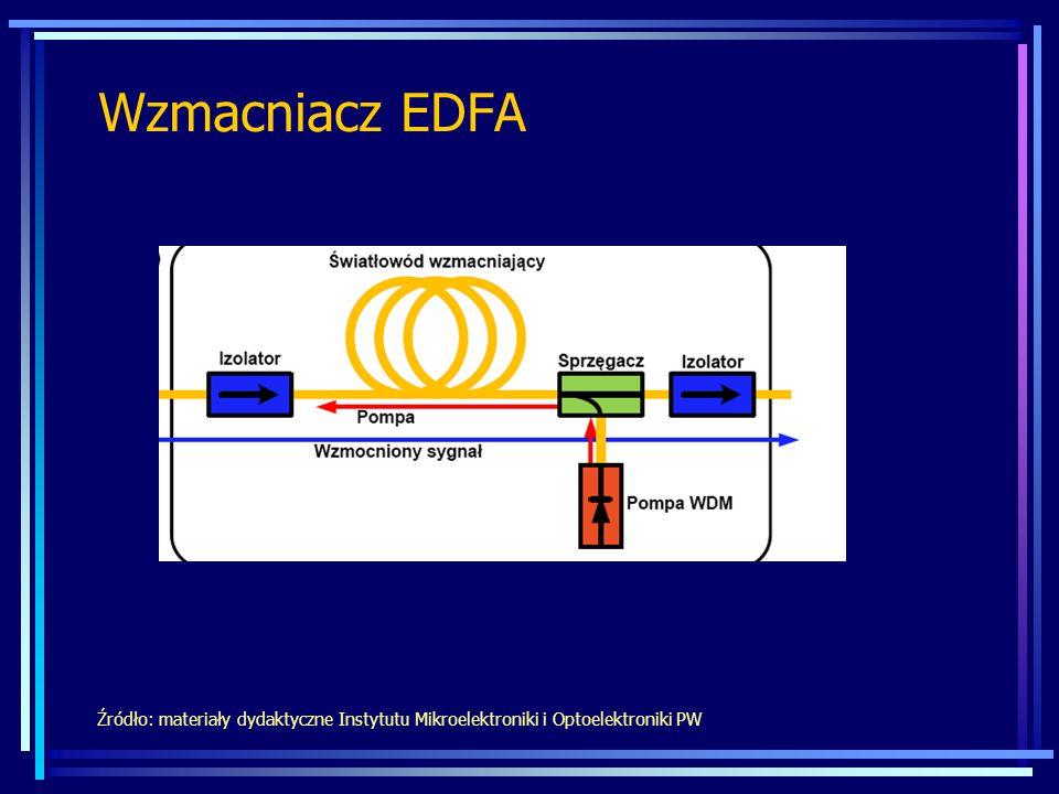 Wzmacniacz EDFA Źródło: materiały dydaktyczne Instytutu Mikroelektroniki i Optoelektroniki PW