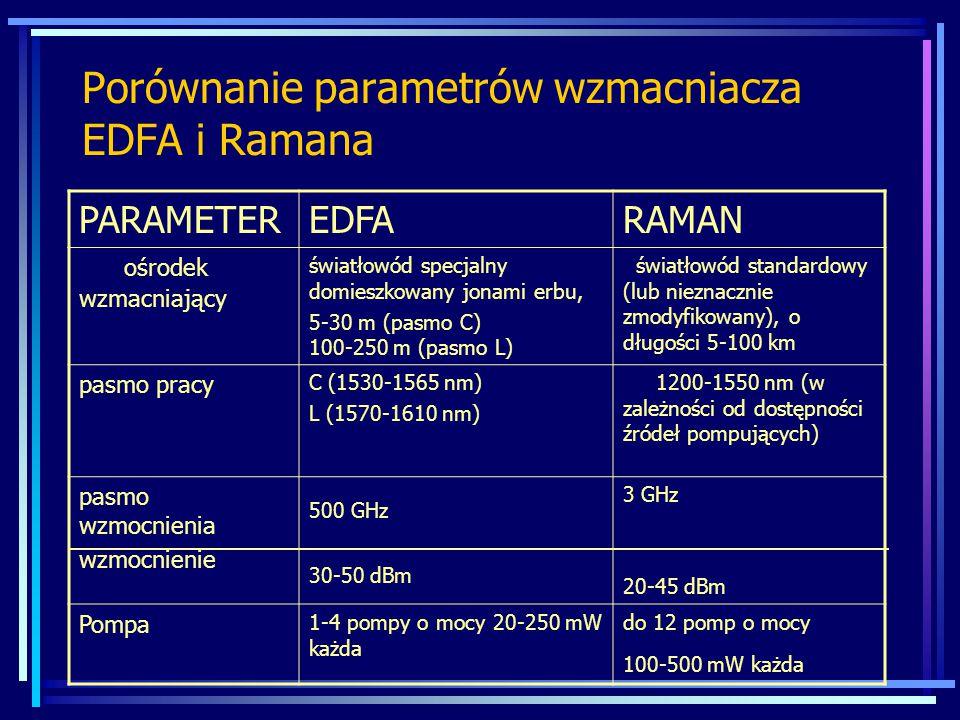 Porównanie parametrów wzmacniacza EDFA i Ramana