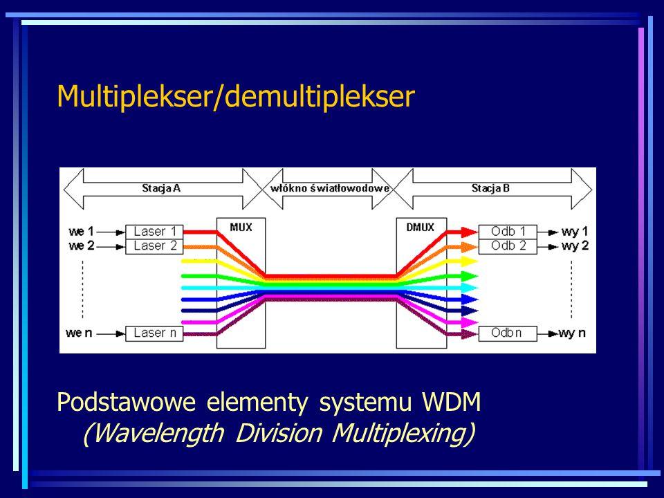 Multiplekser/demultiplekser