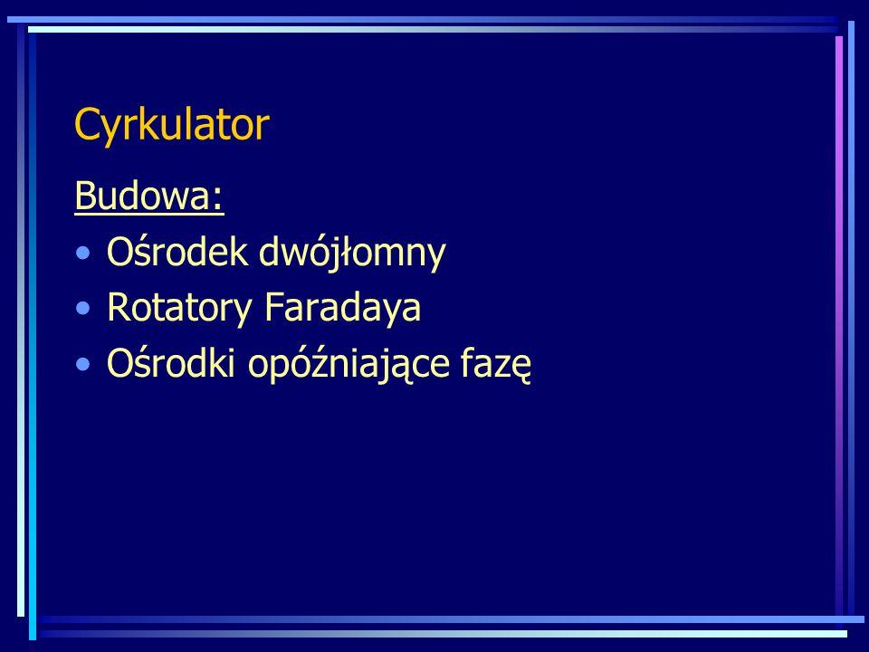 Cyrkulator Budowa: Ośrodek dwójłomny Rotatory Faradaya